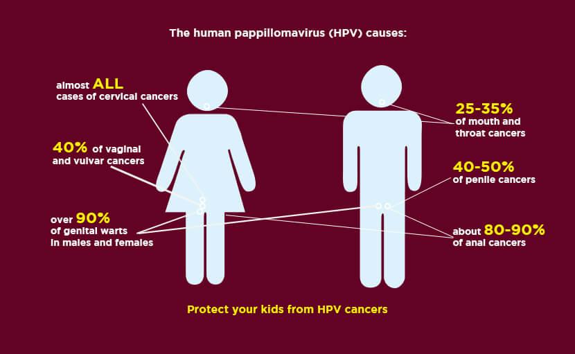 এইচপিভি (HPV) সংক্রমণের কারণ -shajgoj.com